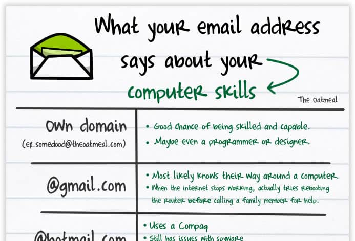 Comic from the Oatmeal: What your email address says about your computer skills.